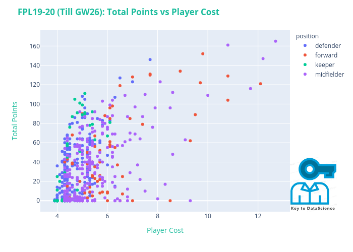 FPL19-20 (Till GW26): Total Points vs Player Cost   scatter chart made by S.prateek3080   plotly