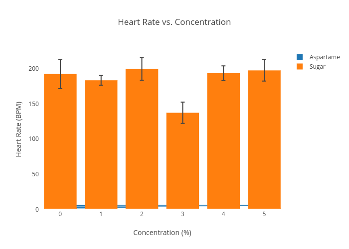 Heart rate vs concentration bar chart made by saccok1 plotly ccuart Images