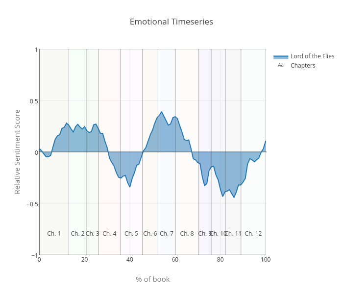 The Emotional Timeseries Of Prose Sudeep