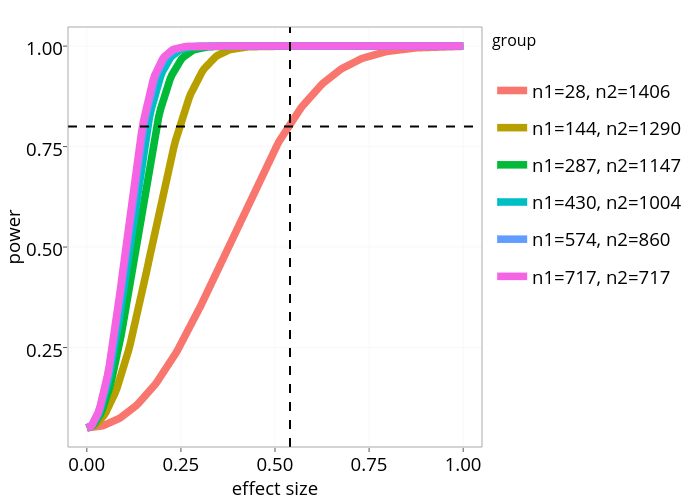 Power Curves in R Using Plotly ggplot2 Library | R-bloggers