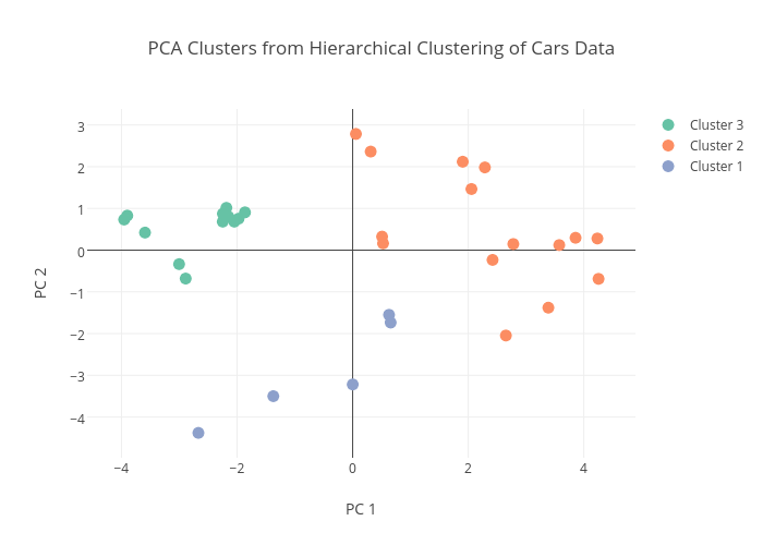 PCA Clusters from Hierarchical Clustering of Cars Data | scatter chart made by Sahirbhatnagar | plotly