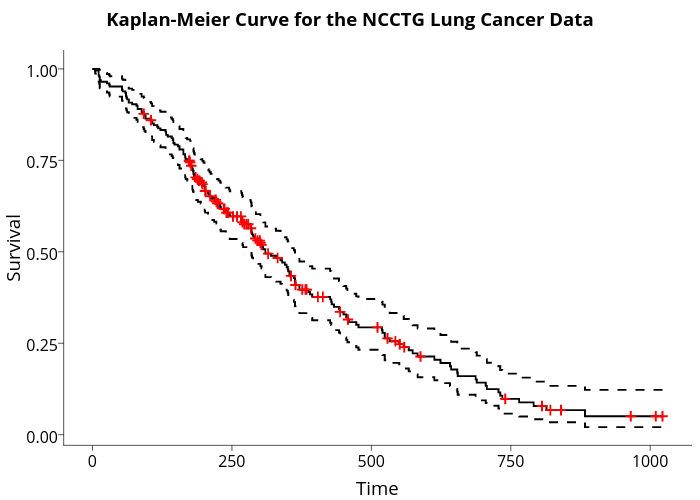 Kaplan-Meier Curve for the NCCTG Lung Cancer Data    line chart made by Sahirbhatnagar   plotly