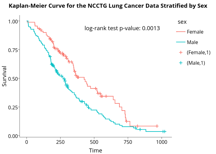 Kaplan-Meier Curve for the NCCTG Lung Cancer Data Stratified by Sex  | line chart made by Sahirbhatnagar | plotly