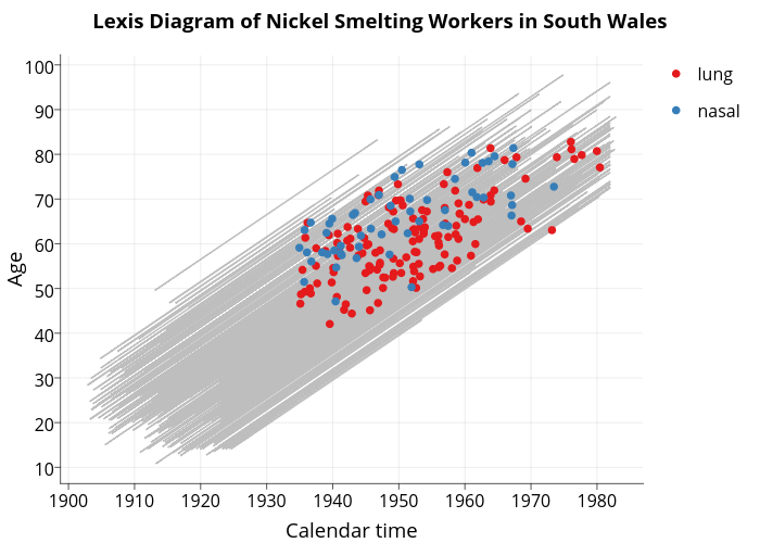 Lexis Diagram of Nickel Smelting Workers in South Wales  | line chart made by Sahirbhatnagar | plotly