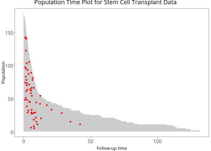 Population Time Plot for Stem Cell Transplant Data | line chart made by Sahirbhatnagar | plotly