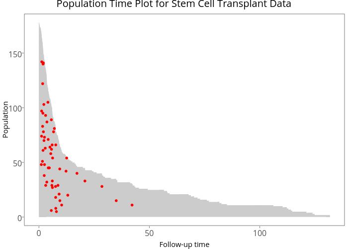 Population Time Plot for Stem Cell Transplant Data | line chart made by Sahirbhatnagar | plotly