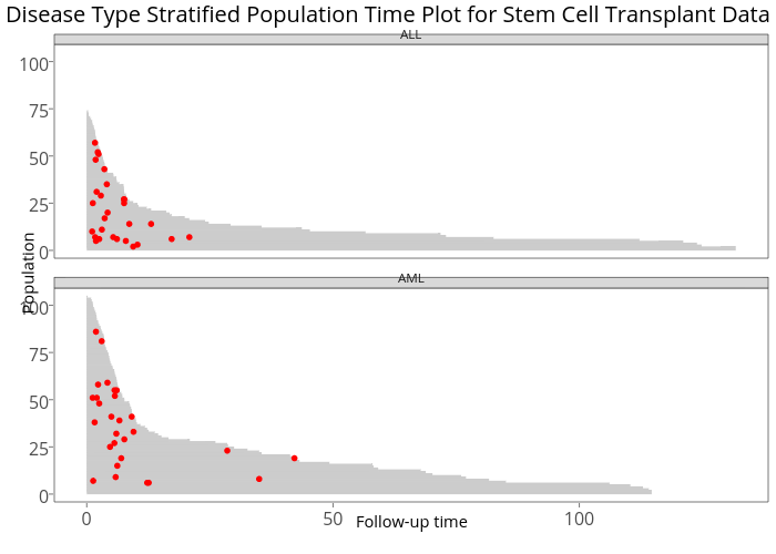 Disease Type Stratified Population Time Plot for Stem Cell Transplant Data | line chart made by Sahirbhatnagar | plotly
