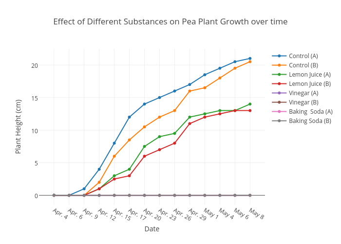 effect of different substances on pea plant growth over time | scatter chart  made by samborton