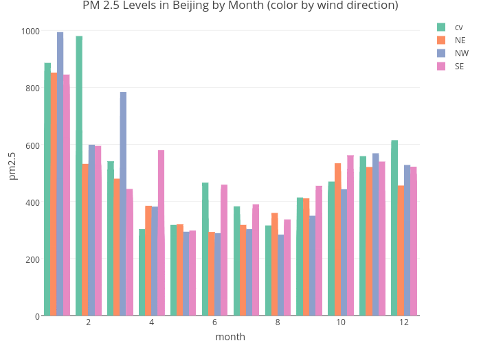 Pm 25 Levels In Beijing By Month Color By Wind Direction Bar