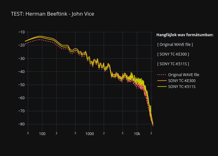 TEST: Herman Beeftink - John Vice | line chart made by Sanchomuzax | plotly