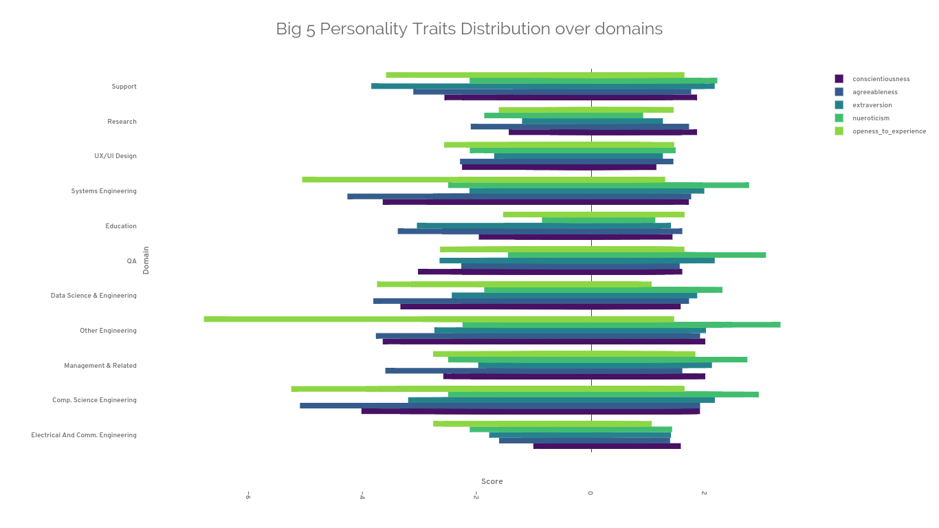 Big 5 Personality Traits Distribution over domains | grouped bar chart made by Sanpal | plotly