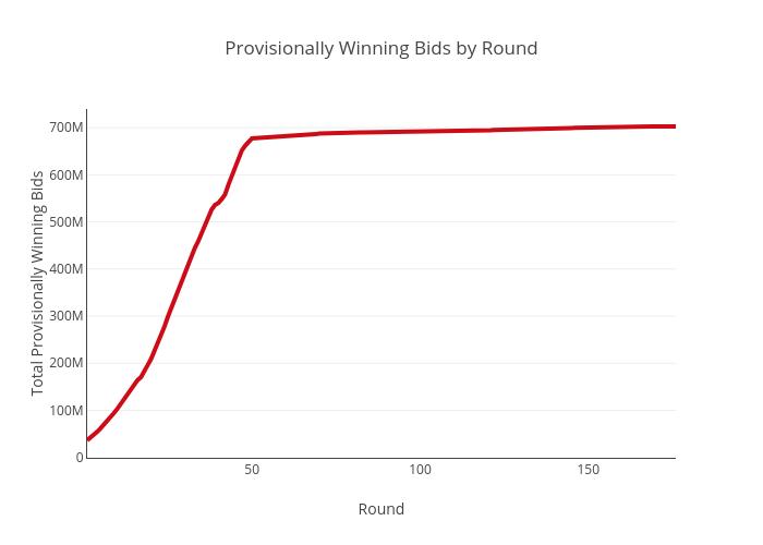 Provisionally Winning Bids by Round | scatter chart made by Sashajavid | plotly