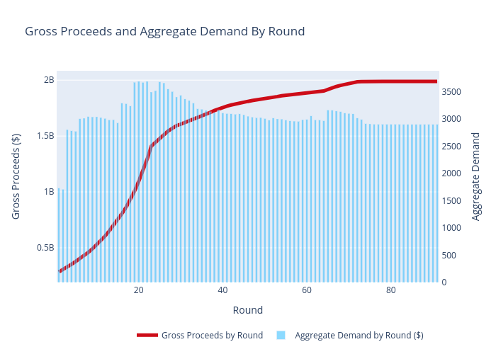 Gross Proceeds and Aggregate Demand By Round | scatter chart made by Sashajavid | plotly