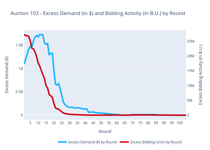 Auction 103 - Excess Demand (in $) and Bidding Activity (in B.U.) by Round | scatter chart made by Sashajavid | plotly