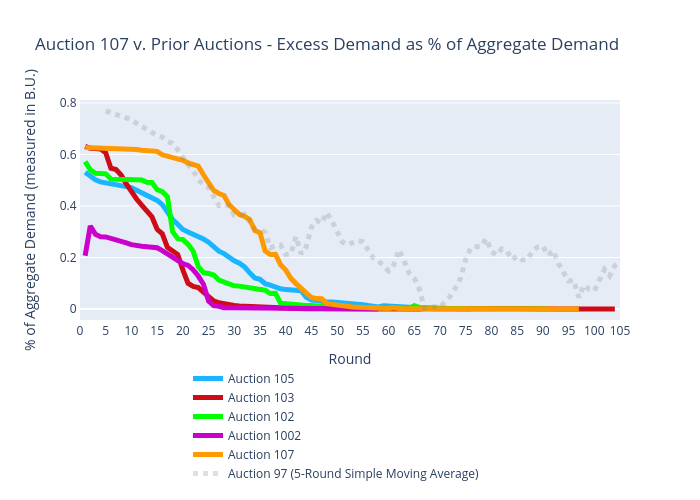Auction 107 v. Prior Auctions - Excess Demand as % of Aggregate Demand | scatter chart made by Sashajavid | plotly