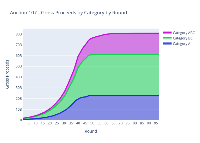 Auction 107 - Gross Proceeds by Category by Round   scatter chart made by Sashajavid   plotly