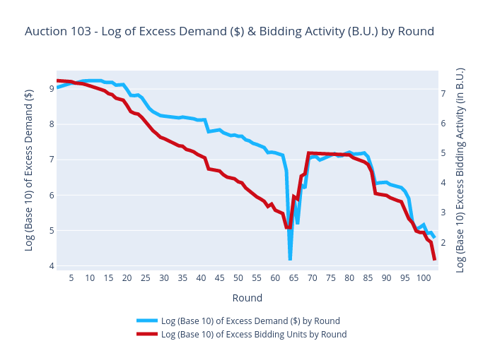 Auction 103 - Log of Excess Demand ($) & Bidding Activity (B.U.) by Round | scatter chart made by Sashajavid | plotly
