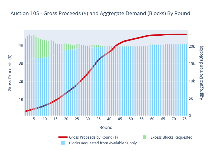 Auction 105 - Gross Proceeds ($) and Aggregate Demand (Blocks) By Round | stacked bar chart made by Sashajavid | plotly