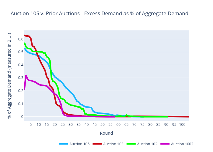 Auction 105 v. Prior Auctions - Excess Demand as % of Aggregate Demand | scatter chart made by Sashajavid | plotly
