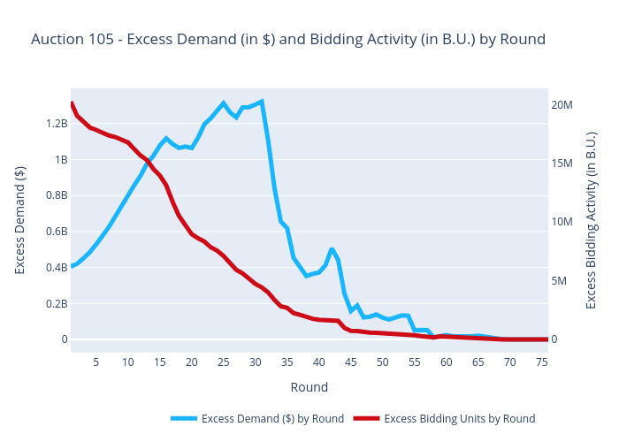 Auction 105 - Excess Demand (in $) and Bidding Activity (in B.U.) by Round | scatter chart made by Sashajavid | plotly