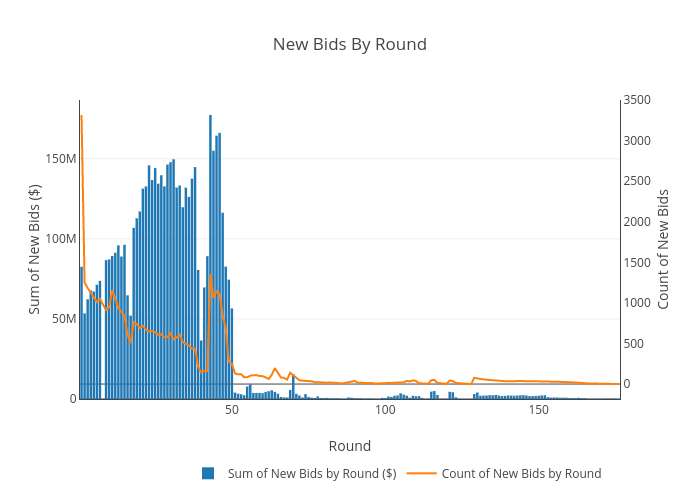 New Bids By Round | bar chart made by Sashajavid | plotly
