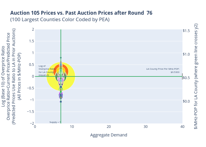 Auction 105 Prices vs. Past Auction Prices after Round  76(100 Largest Counties Color Coded by PEA) | scatter chart made by Sashajavid | plotly