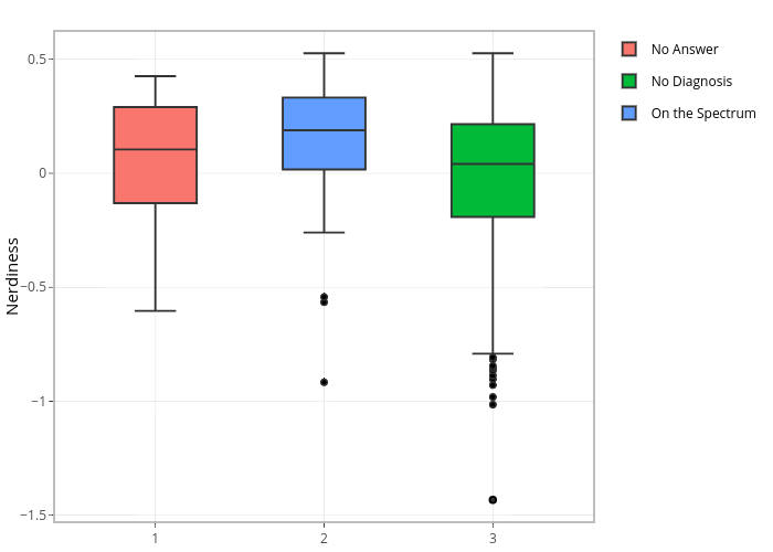 No Answer, No Diagnosis, On the Spectrum | box plot made by Sbhallinan | plotly