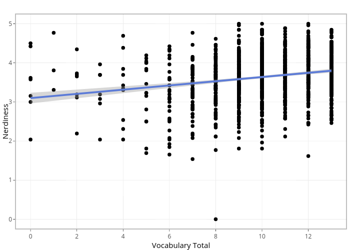 Nerdiness vs Vocabulary Total | scatter chart made by Sbhallinan | plotly