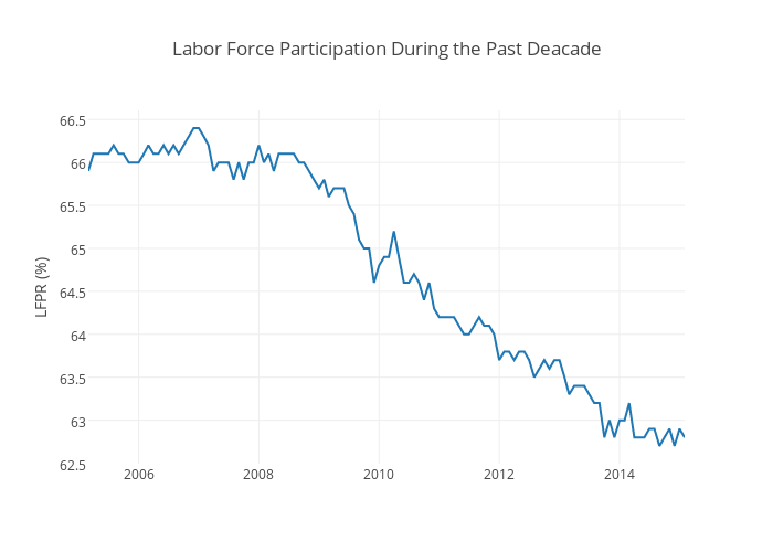 Labor Force Participation During the Past Deacade