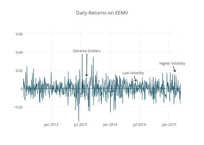 Daily Returns on EEMV