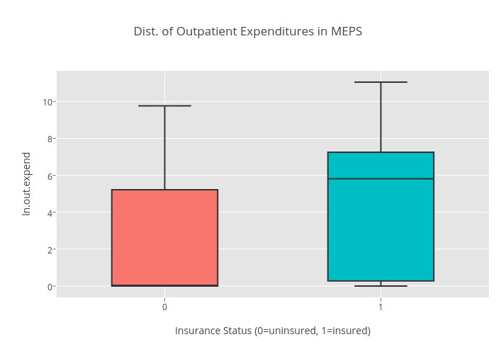 Dist. of Outpatient Expenditures in MEPS