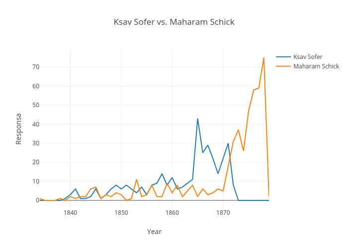 Ksav Sofer vs. Maharam Schick  | line chart made by Schorrm | plotly
