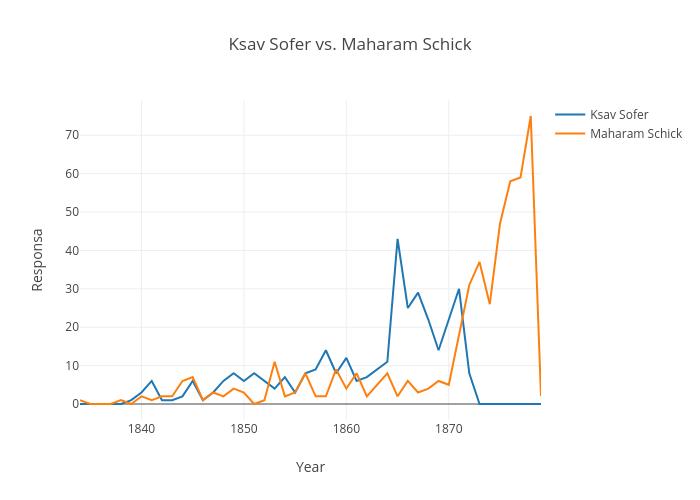 Ksav Sofer vs. Maharam Schick  | line chart made by Schorrm | plotly