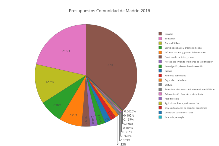Presupuestos Comunidad de Madrid 2016 | pie made by Scienceisbeauty | plotly
