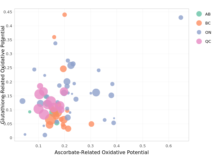 Glutathione-Related Oxidative Potential vs Ascorbate-Related Oxidative Potential | scatter chart made by Scott.weichenthal | plotly