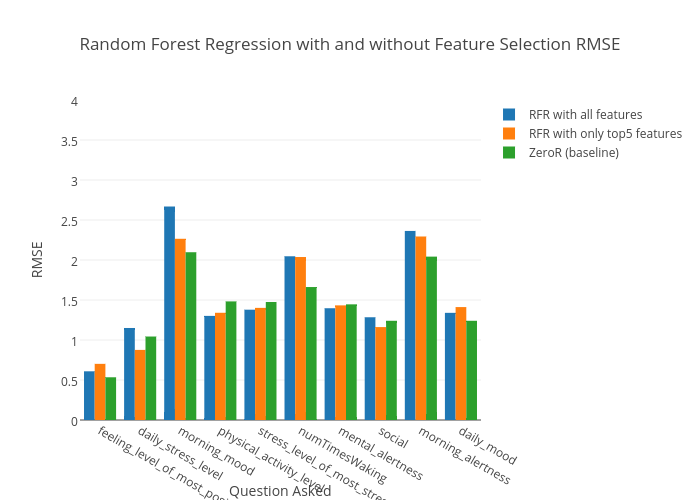 Random Forest Regression with and without Feature Selection