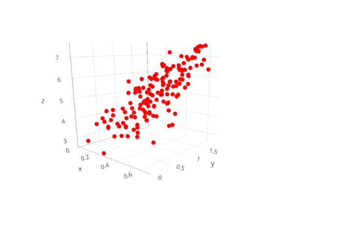 scatter3d made by Scoutdickens | plotly