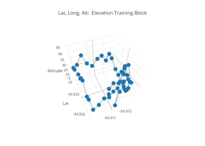 Long Alt Elevation Training Block Scatterd Made By Scspaeth - Lat long altitude
