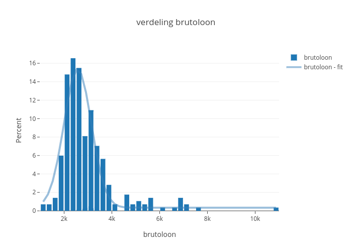 verdeling brutoloon | histogram made by Sdiepend | plotly