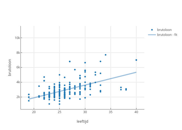 brutoloon vs leeftijd | scatter chart made by Sdiepend | plotly