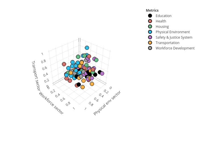 Education, Health, Housing, Physical Environment, Safety & Justice System, Transportation, Workforce Development   scatter3d made by Seahawk_pia   plotly