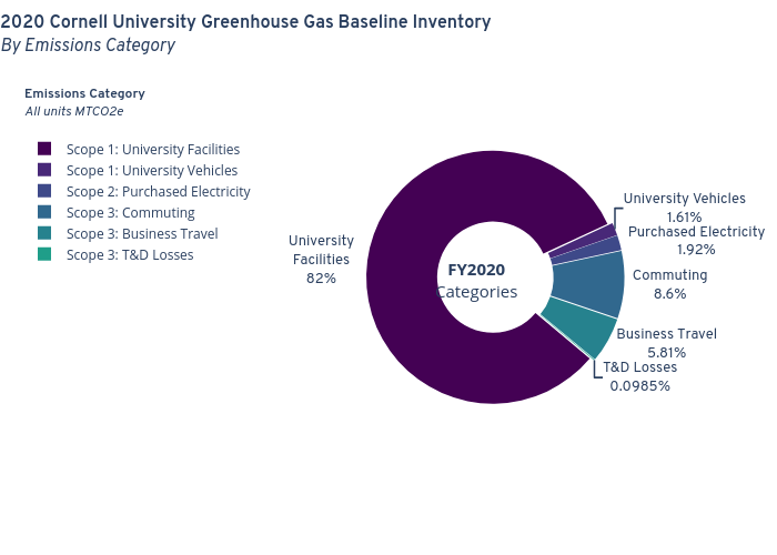 2020 Cornell University Greenhouse Gas Baseline InventoryBy Emissions Category | pie made by Seb382 | plotly