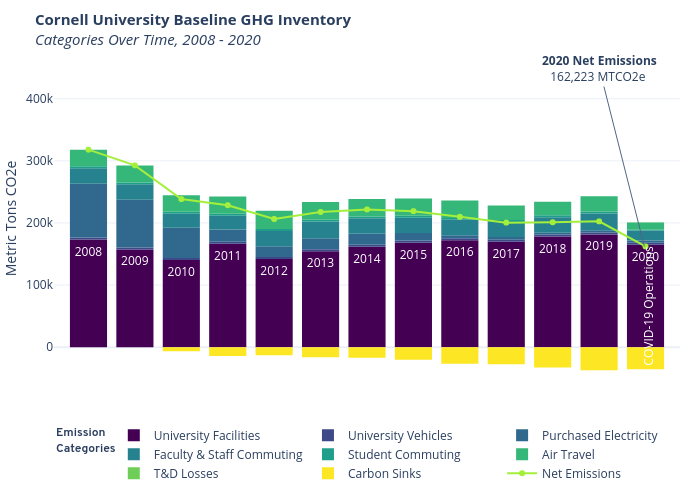 Cornell University Baseline GHG InventoryCategories Over Time, 2008 - 2020    made by Seb382   plotly