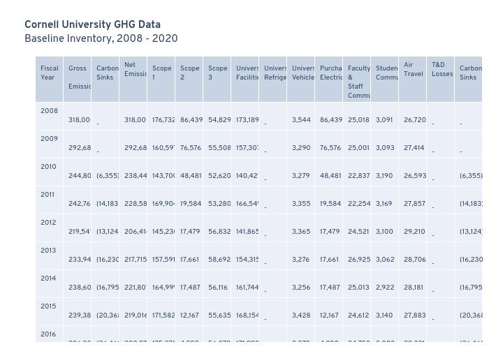 Cornell University GHG DataBaseline Inventory, 2008 - 2020   table made by Seb382   plotly