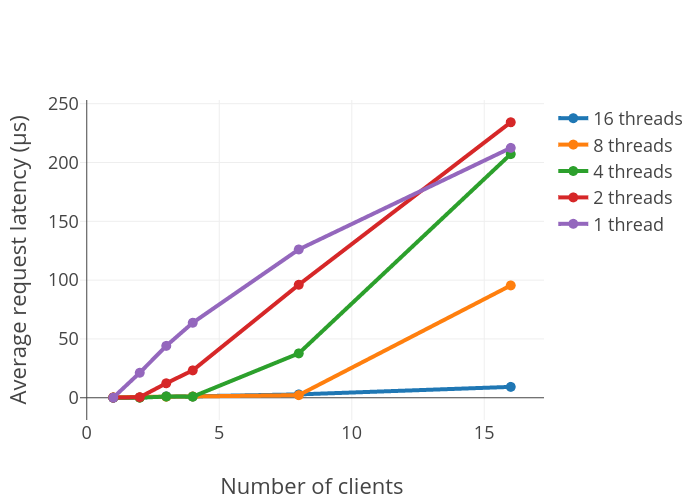 Average request latency (μs) vs Number of clients | scatter chart