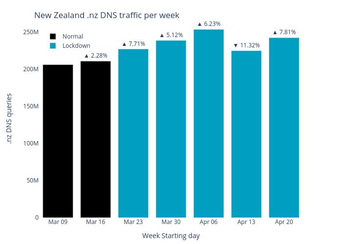 nz-dns-traffic-per-week