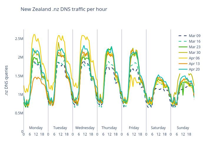 nz-dns-traffic-per-hour