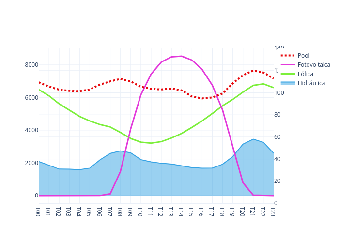 Hidráulica, Eólica, Fotovoltaica, Pool | line chart made by Selenusmedia | plotly