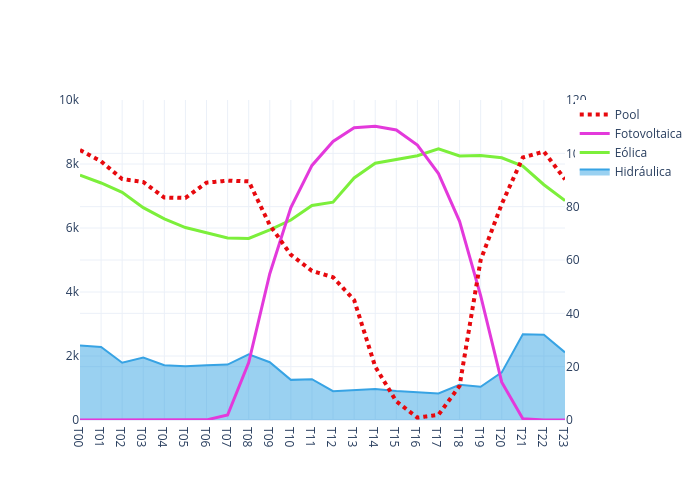 Hidráulica, Eólica, Fotovoltaica, Pool   line chart made by Selenusmedia   plotly