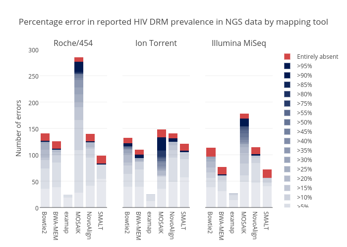 Percentage error in reported HIV DRM prevalence in NGS data